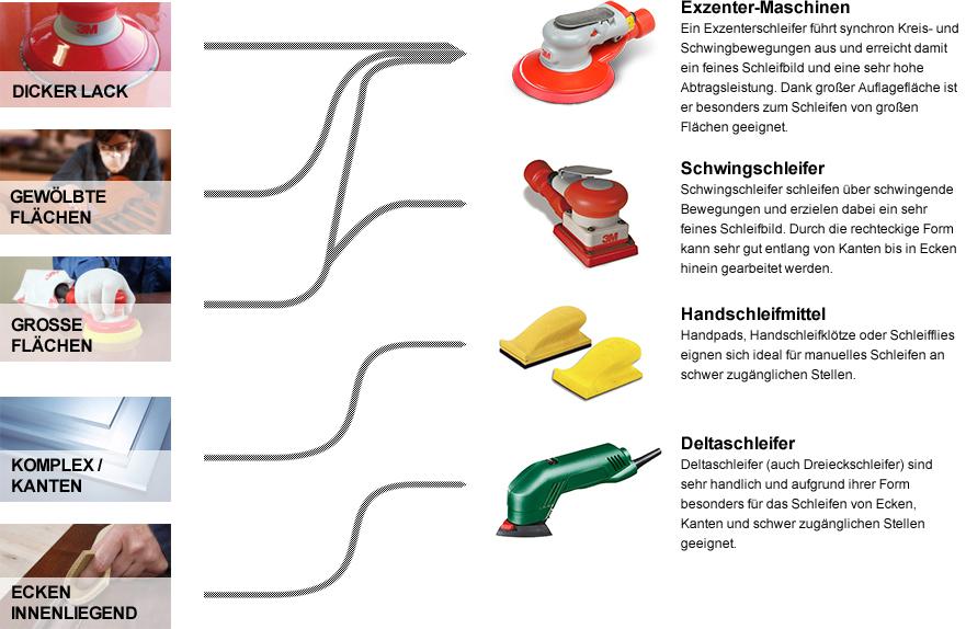 Welcher Schleifer eignet sich für welchen Lack? Exzenter-Maschinen, Schwingschleifer, Handschleifmittel, Deltaschleifer