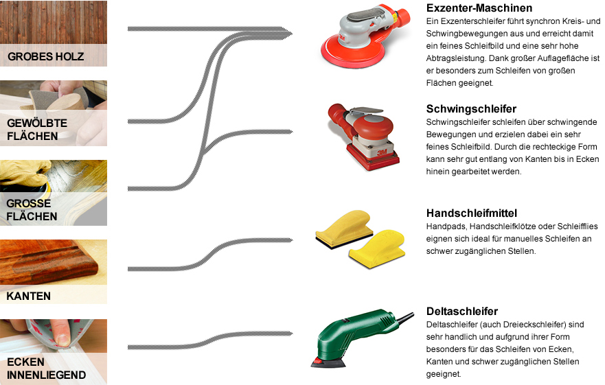 Welcher Schleifer eignet sich für welches Holz? Exzenter-Maschinen, Schwingschleifer, Handschleifmittel, Deltaschleifer